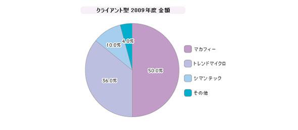 「DLP」シェア(2009年度)