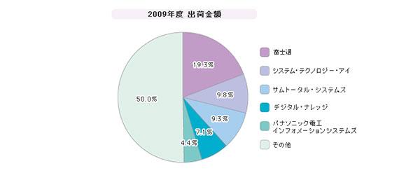 「ラーニングマネジメントシステム」シェア(2009年度)