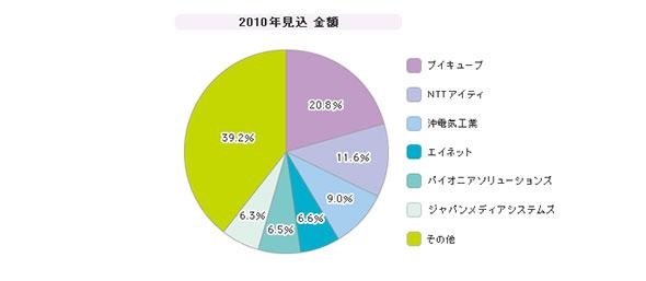 「Web会議(SI+ASP)」シェア(2010年度)