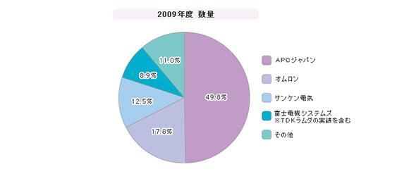「UPS」シェア(2009年度)