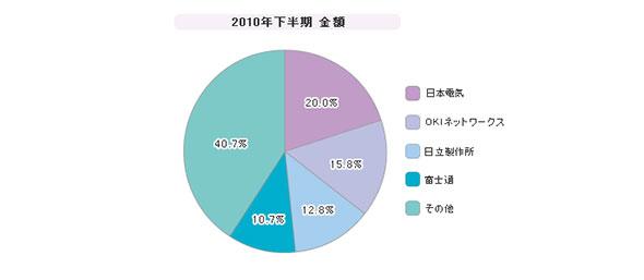 「ユニファイドコミュニケーション」シェア(2010年度)