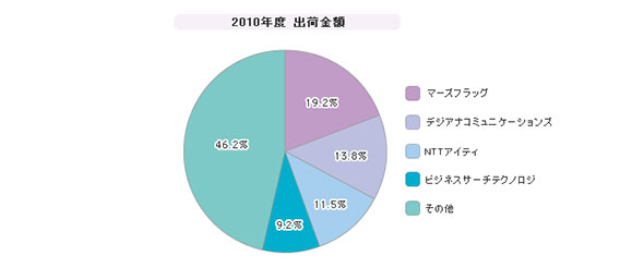 「SaaS型全文検索ソフトウェア」シェア(2010年度)
