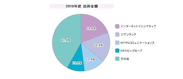 「SaaS型メール総合セキュリティ」シェア(2010年度)