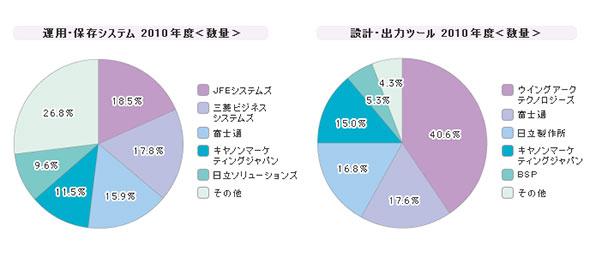 「電子帳票関連ツール」シェア(2010年度)