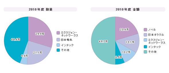 「アイデンティティー管理ツール」シェア(2010年度)