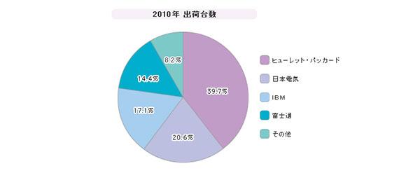 「国内x86サーバ」シェア(2010年度)