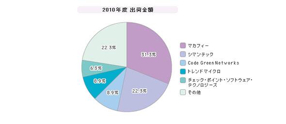 「DLPツール」シェア(2010年度)