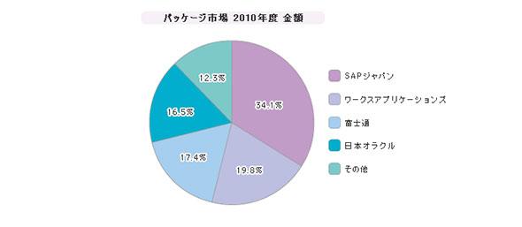 「大規模企業向けERP」シェア(2010年度)
