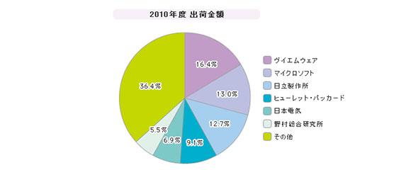 「クラウド管理」シェア(2010年度)