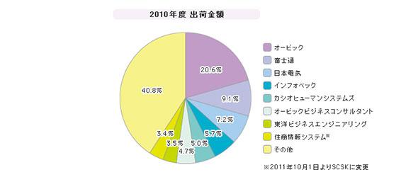 「中堅企業向けERPパッケージ」シェア(2010年度)