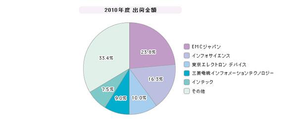 「統合ログ管理ツール」シェア(2010年度)