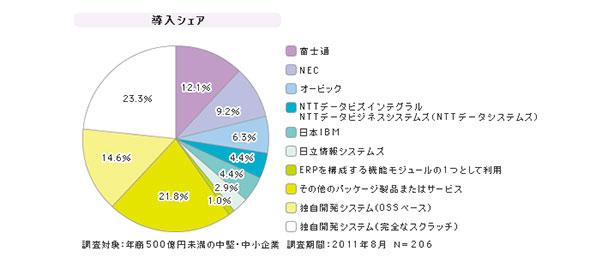 「SMBの生産管理」シェア(2011年度)