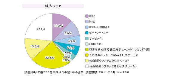 「SMBの販売管理」シェア(2011年度)