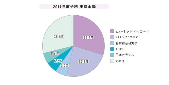 「国内フェデレーション」シェア(2011年度)