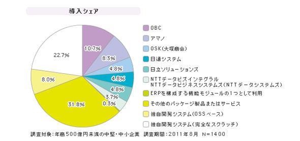 「SMBの勤怠・就業管理」シェア(2011年度)
