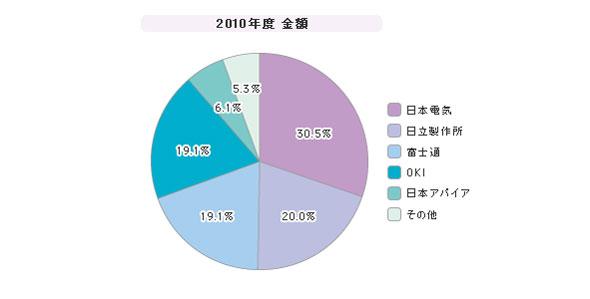 「IP-PBX」シェア(2010年度)