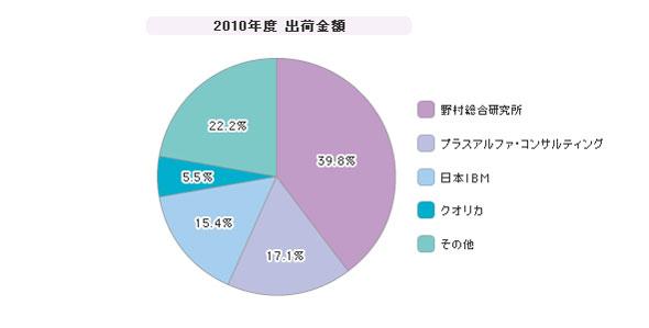 「国内テキストマイニング」シェア(2010年度)
