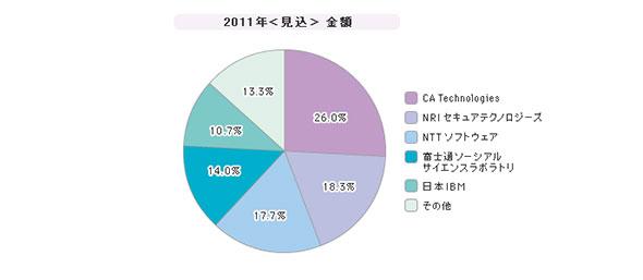 「特権ユーザー管理ツール」シェア(2011年度)
