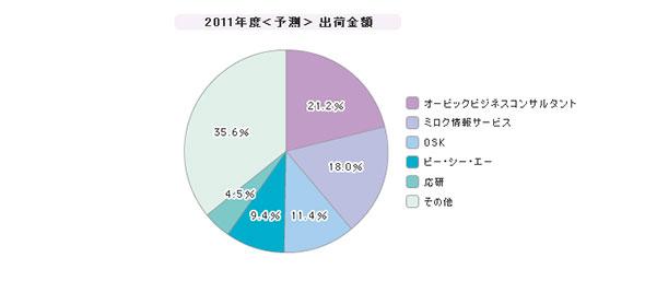 「中小企業向けERP」シェア(2011年度)