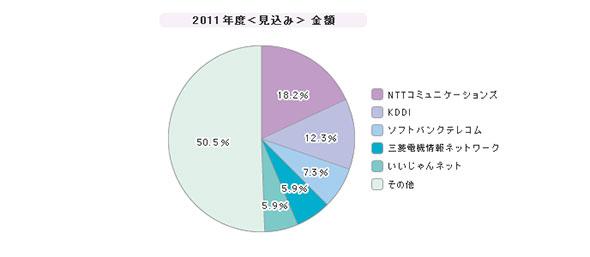 「リモートアクセスサービス」シェア(2011年度)