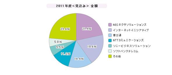 「インターネットVPN」シェア(2011年度)