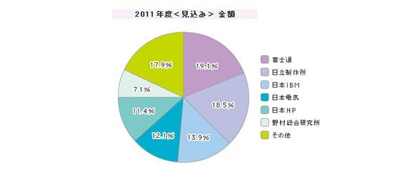 「統合運用管理ツール」シェア(2011年度)
