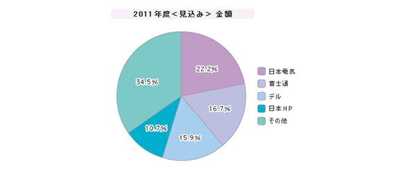「ノートPC」シェア(2011年度)