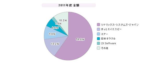 「サーバベースコンピューティング」シェア(2011年度)