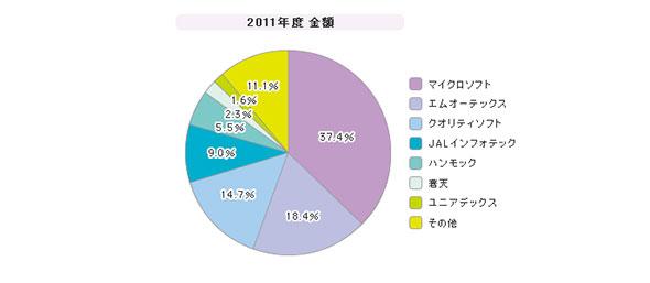 「資産管理ツール」シェア(2011年度)