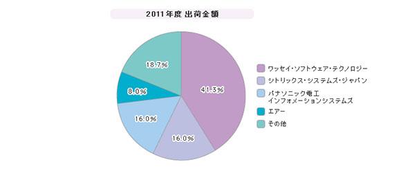 「ネットワークブート型シンクライアント」シェア(2011年度)