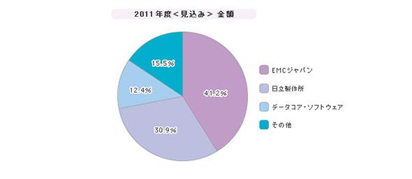 「ストレージ仮想化ソフトウェア」シェア(2011年度)