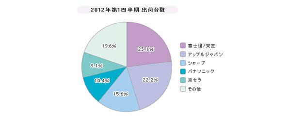 「国内携帯電話」シェア(2012年度)