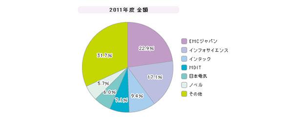 「統合ログ管理ツール」シェア(2011年度)