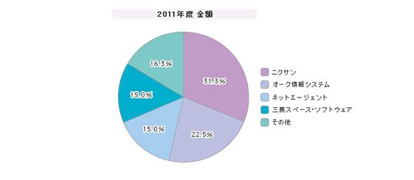 「ネットワークフォレンジック」シェア(2011年度)