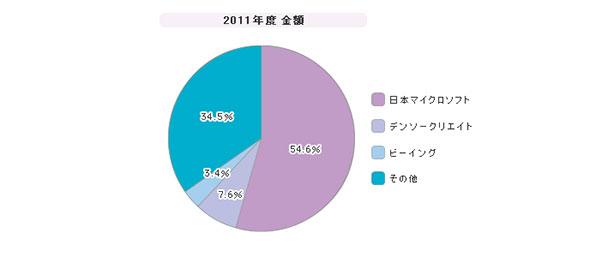 「プロジェクト管理ツール」シェア(2011年度)