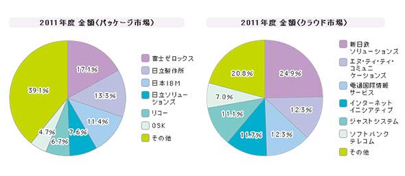「文書管理」シェア(2011年度)