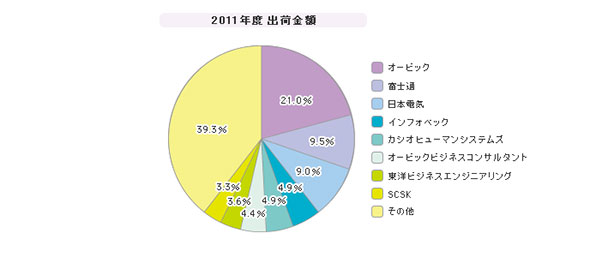 「中堅企業向けERPパッケージ」シェア(2011年度)