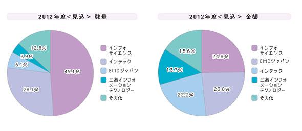 「統合ログ管理ツール」シェア(2012年度)