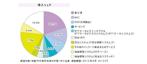 「中堅・中小企業向け生産管理システム」シェア(2012年8月)
