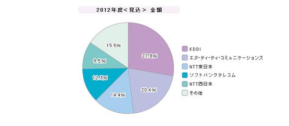 「広域イーサネット」シェア(2012年度)