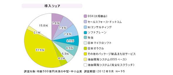 「中堅・中小企業向けCRM」シェア(2012年8月)