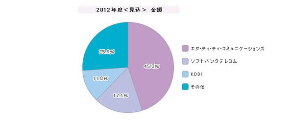 「IP-VPN」シェア(2012年度)
