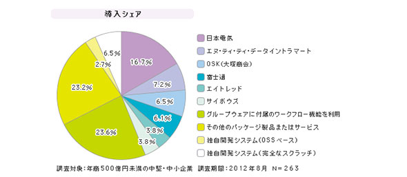 「中堅・中小企業向けワークフロー」シェア(2012年8月