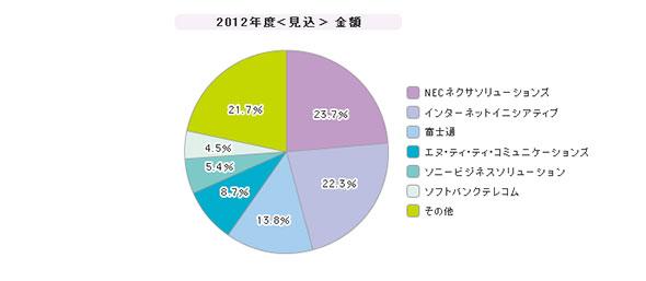 「インターネットVPN」シェア(2012年度)