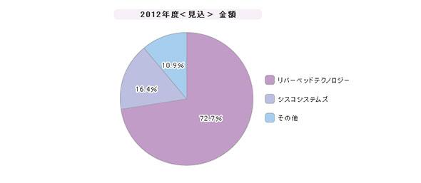 「WAN高速化製品」シェア(2012年度)