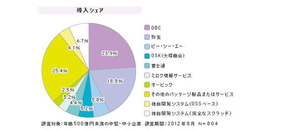 「中堅・中小企業向け会計管理」シェア(2012年8月)