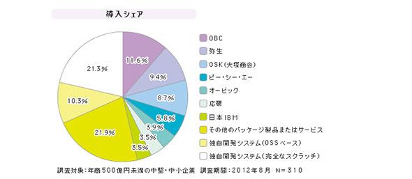 「中堅・中小企業向け仕入・在庫管理ツール」シェア(2012年8月)
