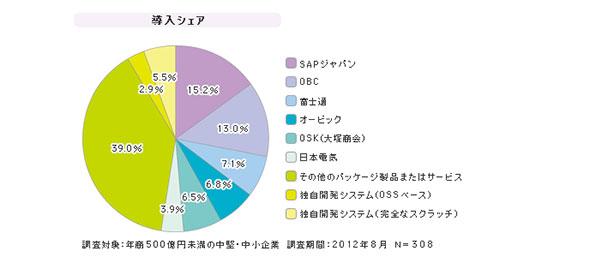「中堅・中小企業向けERP」シェア(2012年8月)