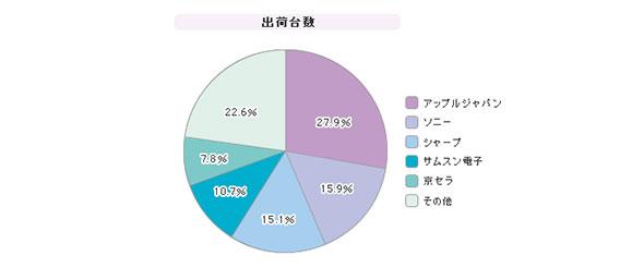 「携帯電話」シェア(2013年第2四半期)