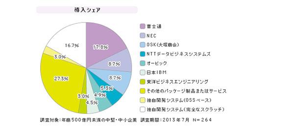 「中堅中小企業向け生産管理」シェア(2013年7月)